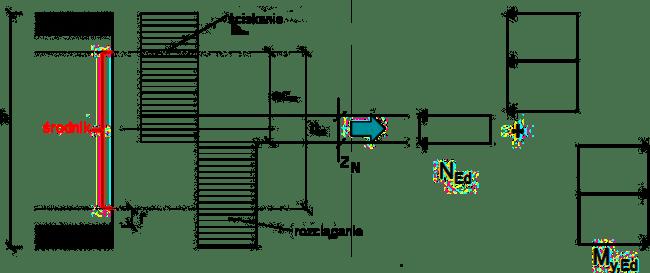 Klasa przekroju plastyczna Interakcja zginania i ściskania H