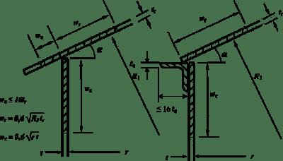 Pierścień okapowy dachu