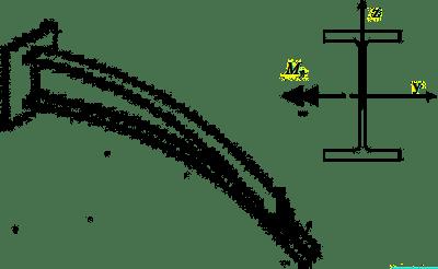 Rys.1. Zwichrzenie