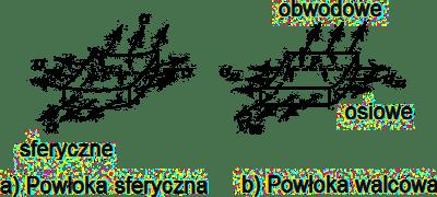 Dlaczego powłoka sferyczna jest lepsza od walcowej ?