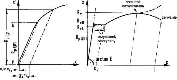 Wykres rozciągania stali