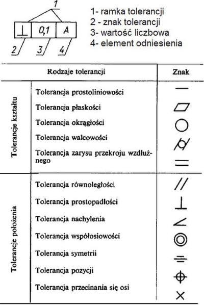 Znaki tolerancji kształtu
