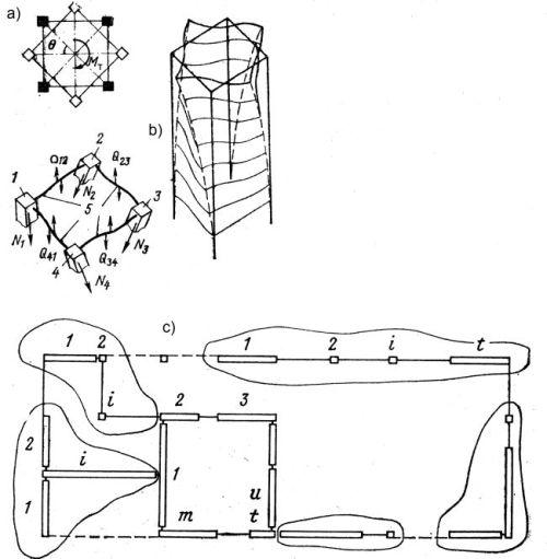 Układ elementów nośnych w skręcanym budynku