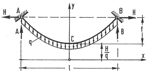 Cięgno w układzie podstawowym układa się w krzywą łańcuchową