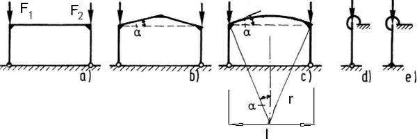 Rys.14 Ramy portalowe: a) o poziomym rygle, b) pochyły , c) łukowy, d) stopa przegubowa, e) stopa zamocowana