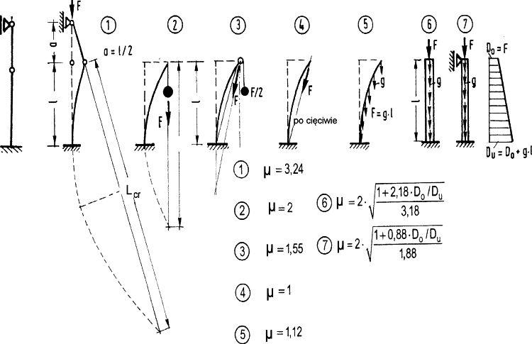 Rys.6. Teoretyczne współczynniki długości wyboczeniowej dla przypasdków złożonych i sens geometryczny