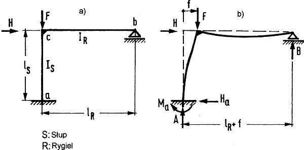 Rys.7 Przykład ramy do wyznaczenia długosci wyboczeniowej słupa: a) przed odkształceniem, b) po obciążeniu