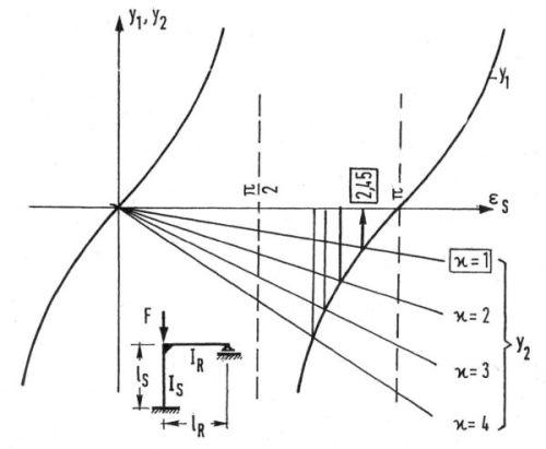 Rys.8 Graficzne rozwiązanie problemu wyboczenia słupa ramy z rys.7