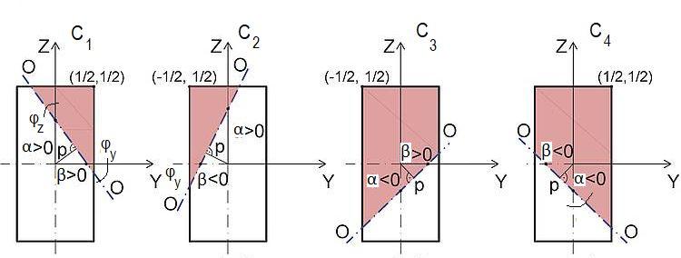 Rys.2. Przypadki położenia osi obojętnej