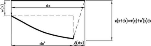 Przemieszczenie poziome Δ(dx) przekroju belki wywołane jej ugięciem w(x)