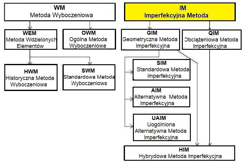 Klasyfikacja metod imperfekcyjnych