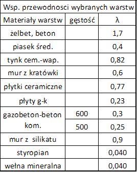 Współczynniki przewodności materiałów