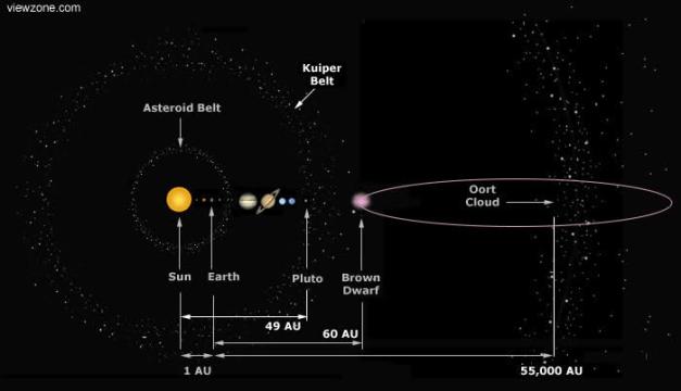 The Solar System choen050109