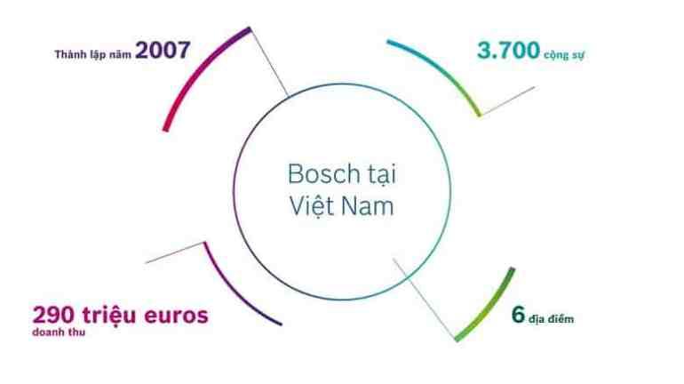Bosch Việt Nam