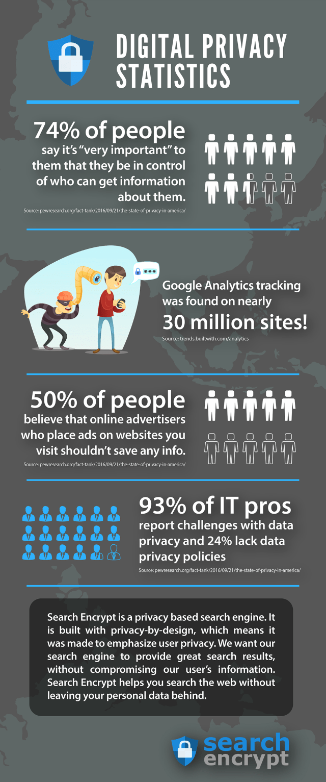 digital privacy statistics infographic
