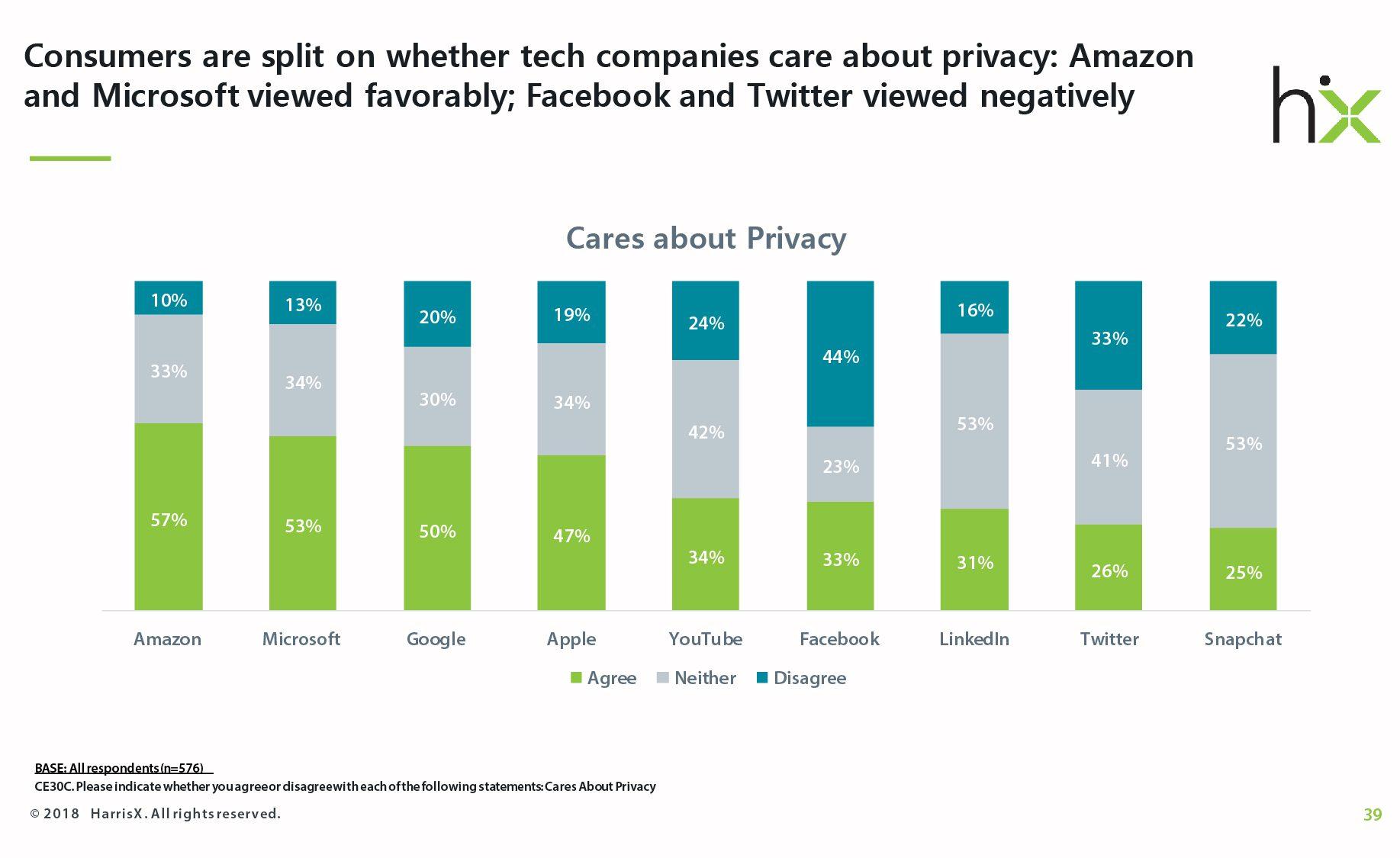 consumer privacy trust tech
