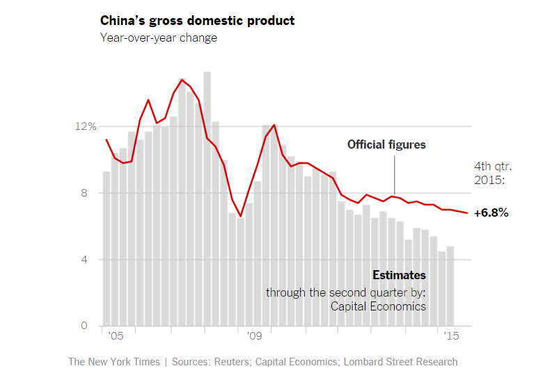 Źródło: Ney York Times, http://www.nytimes.com/interactive/2015/08/26/business/-why-china-is-rattling-the-world-maps-charts.html