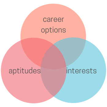"""How to choose your major: Three overlapping circles. One is peach and says """"career options."""" One is pink and says """"aptitudes,"""" and one is blue and says """"interests."""""""