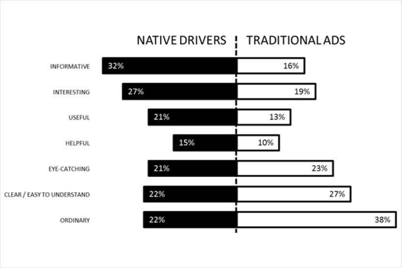 Native Drivers and Traditional Ads by the AOP