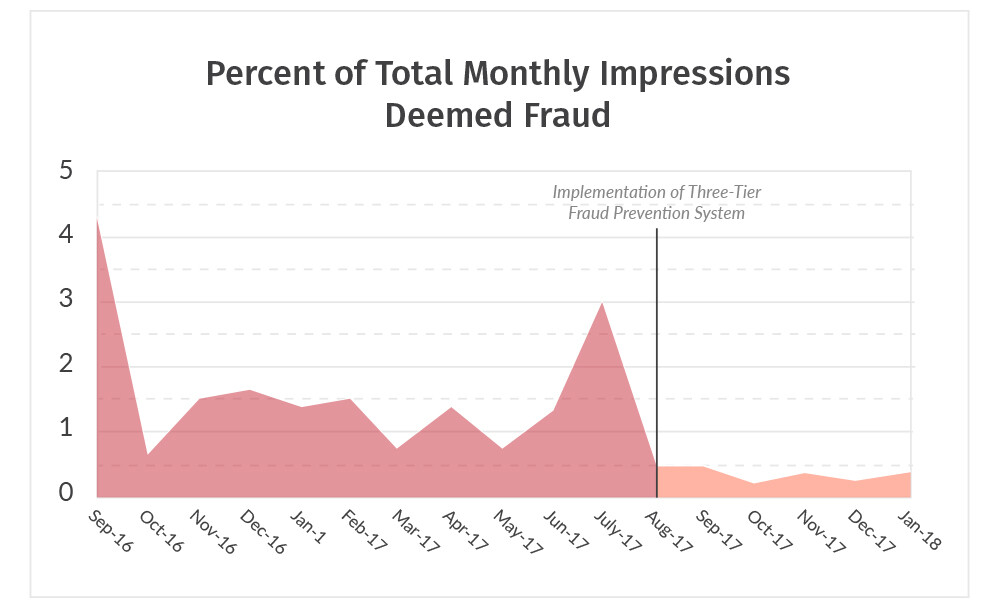 Percent of total monthly impressions deemed fraud