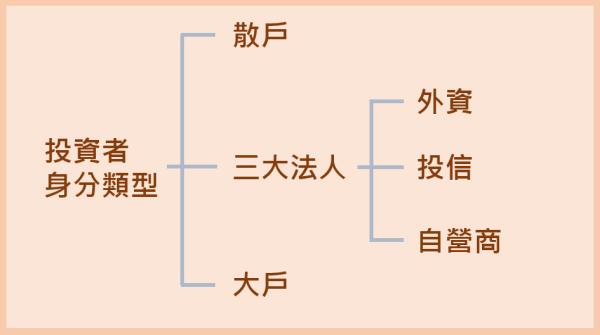 籌碼面-投資者身分類型示意圖