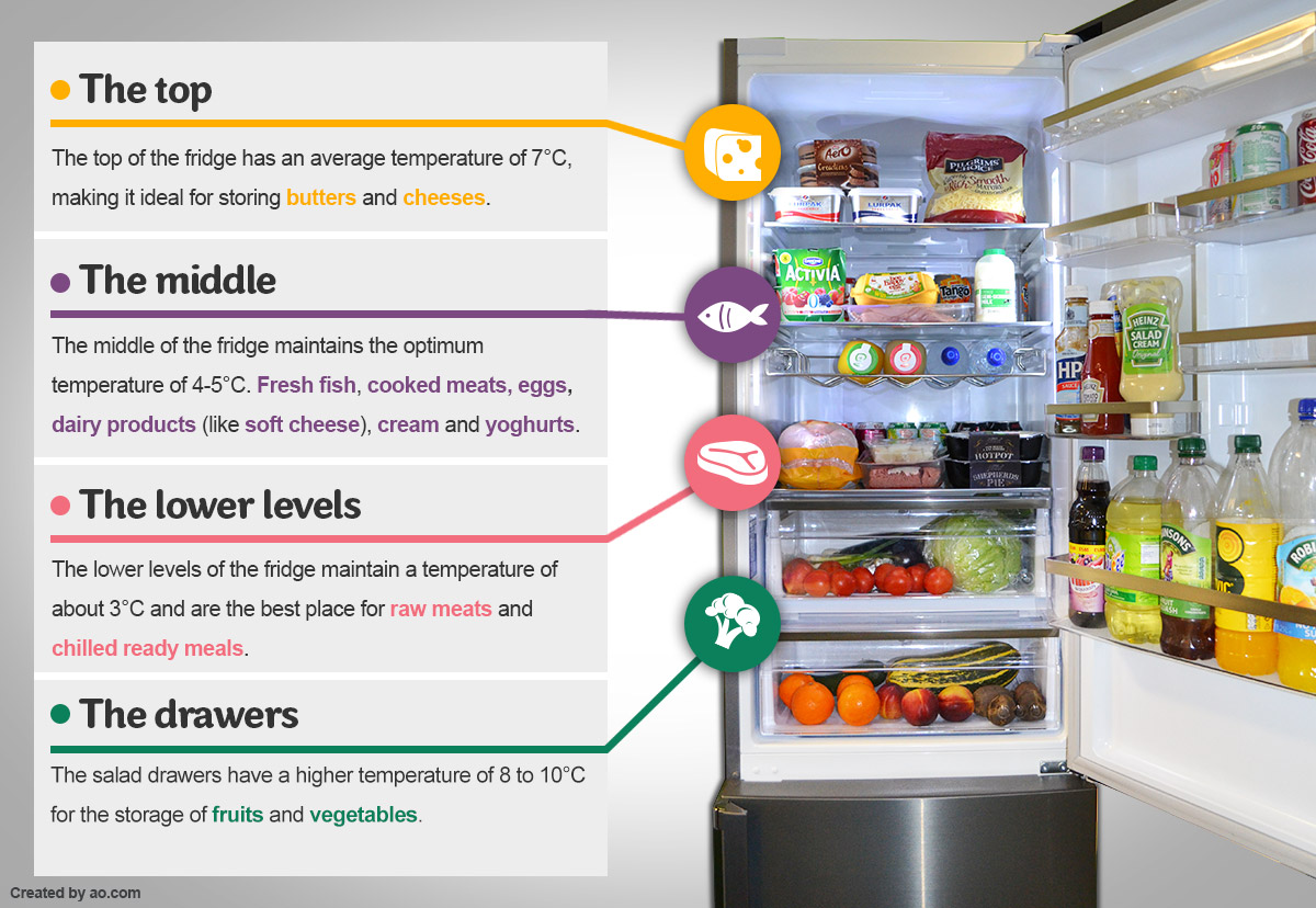 Are You Refrigerating Your Food Correctly