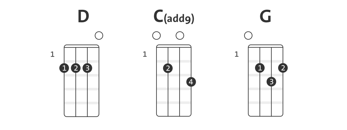 Home sweet home chords and lyrics. Sweet Home Alabama Chords And Sheet Music For Your Ukulele