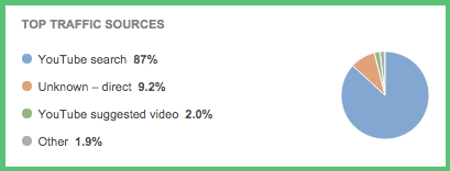 Video Traffic Analytics