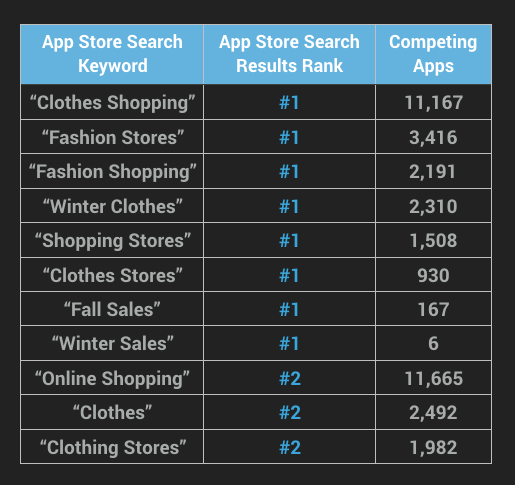 App Store SEO Keywords