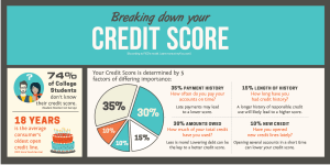 Chris and Lee Credit Score