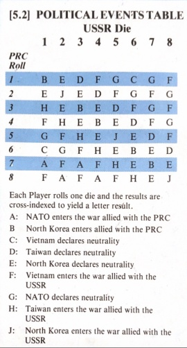 The China War, Political Events Table