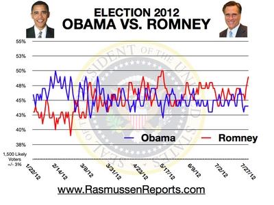 Mitt Romney Leads Obama
