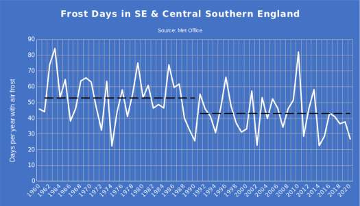 graph of frost days