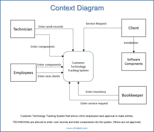 Event, System, Deposition, Context and Primitive