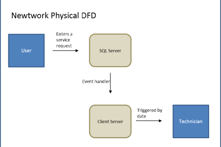 What is data flow diagram best wild flowers wild flowers worksheet data flow diagrams study com print what is a data flow diagram worksheet data flow diagrams jpg cb data flow diagrams objectives to define ccuart Choice Image