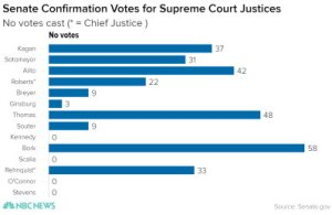 Senate Confirmation Votes For Supreme Court Justices - NBC News