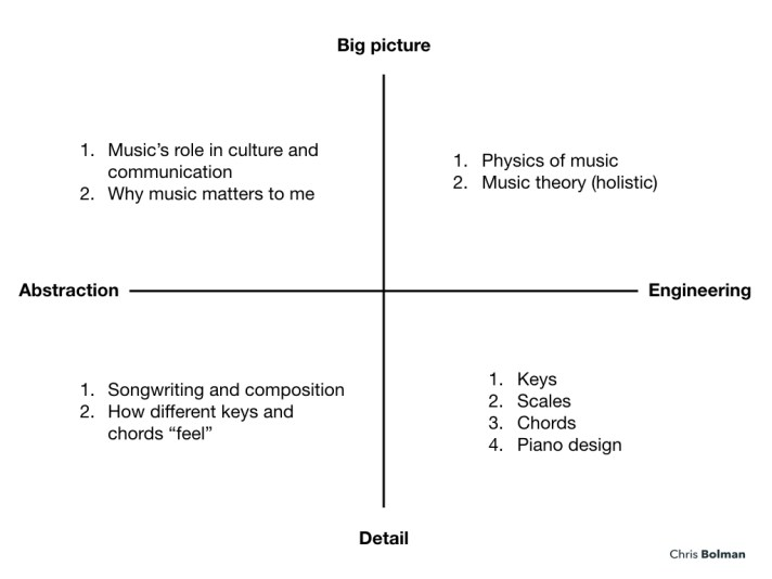 skill model to learn to play the piano
