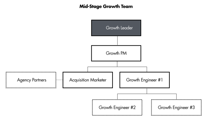 startup growth team