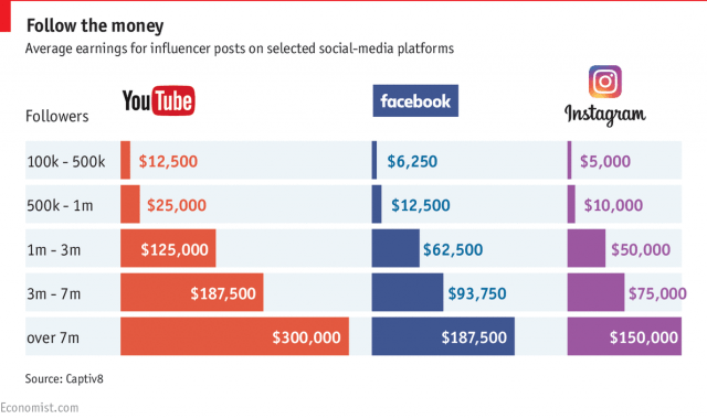 social media influencer costs