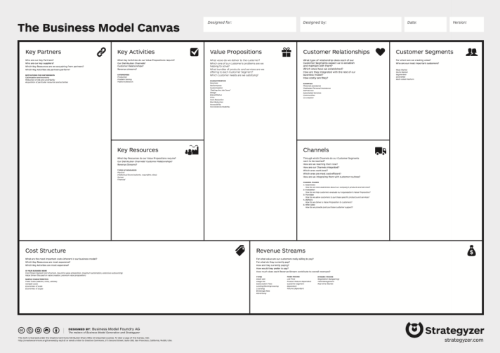 The Business Model or Lean Startup Canvas