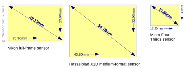Comparison of Nikon full-frame, Hasselblad medium-format and MFT sensors