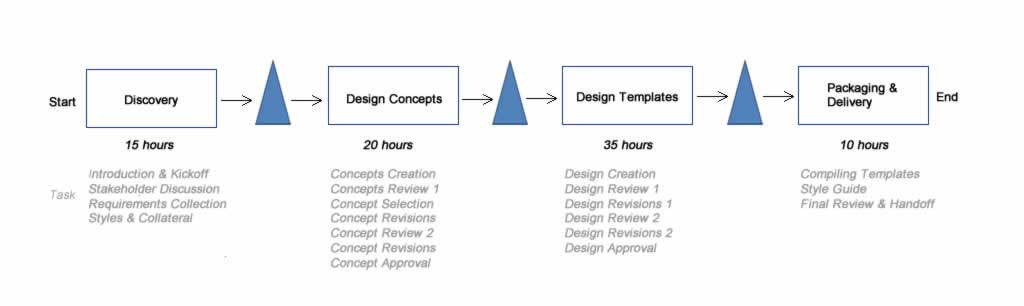 simplified visual design process map