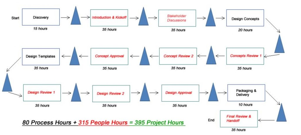 process map with time needed to schedule, prep and attend meetings built in