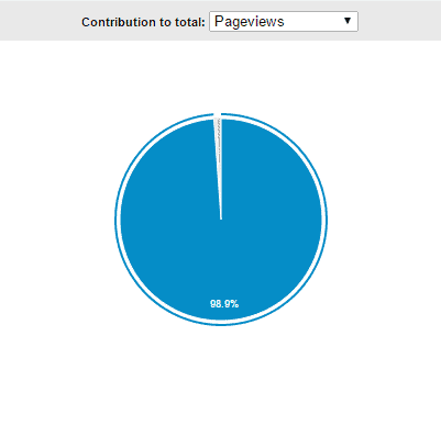 Content Drilldown_pageview_contribution_Google Analytics