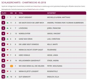 Die Musictrace-Schlagercharts, Chartwoche 45
