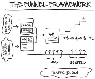 funnel framework