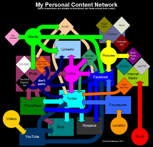 My Content Network