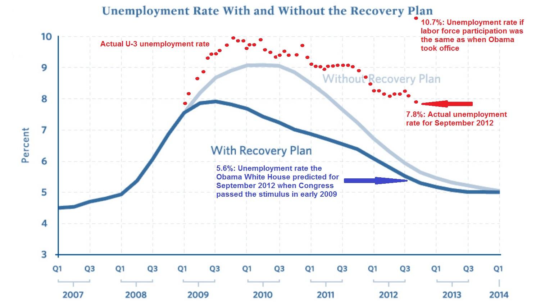 Chart Great Depression Worksheet