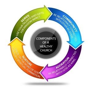 components of a healthy church