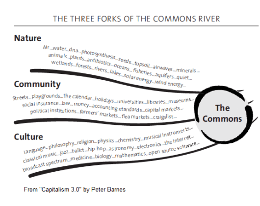 Three_Forks_Commons